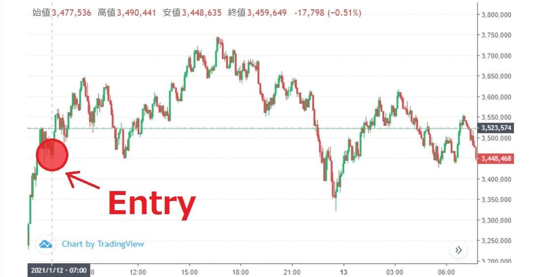 ハイローオーストラリアのビットコイン取引は午前中のエントリーがキモ